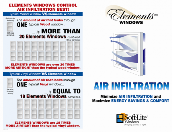 Best Air Infiltration Rating on the Market!